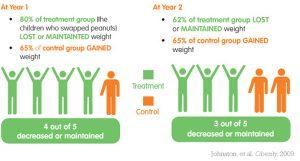 Kids Obesity Chart
