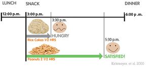 Weight Satiety Chart