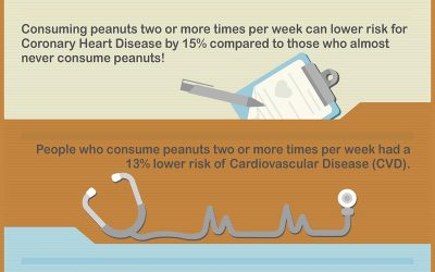 Move Over Apples, Does Eating Peanuts Every Day Keep The Cardiologist Away?