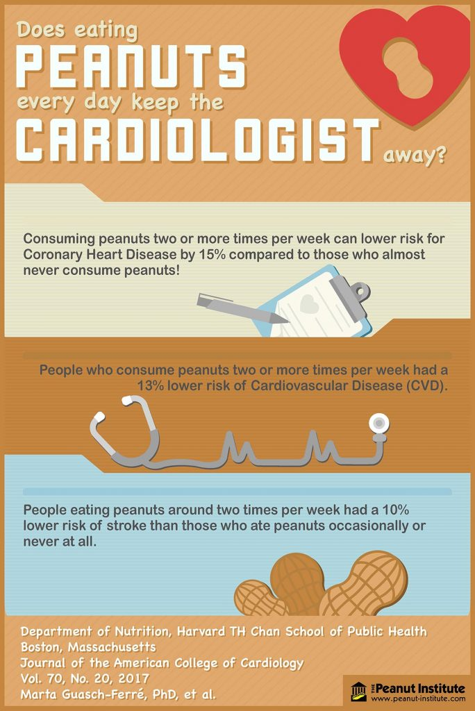 Does Eating Peanuts Every Day Keep The Cardiologist Away?