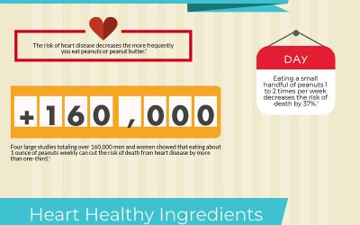 "Peanuts Are Certified as ""Heart-Healthy"" Food by the American Heart Association's Heart-Check Program"