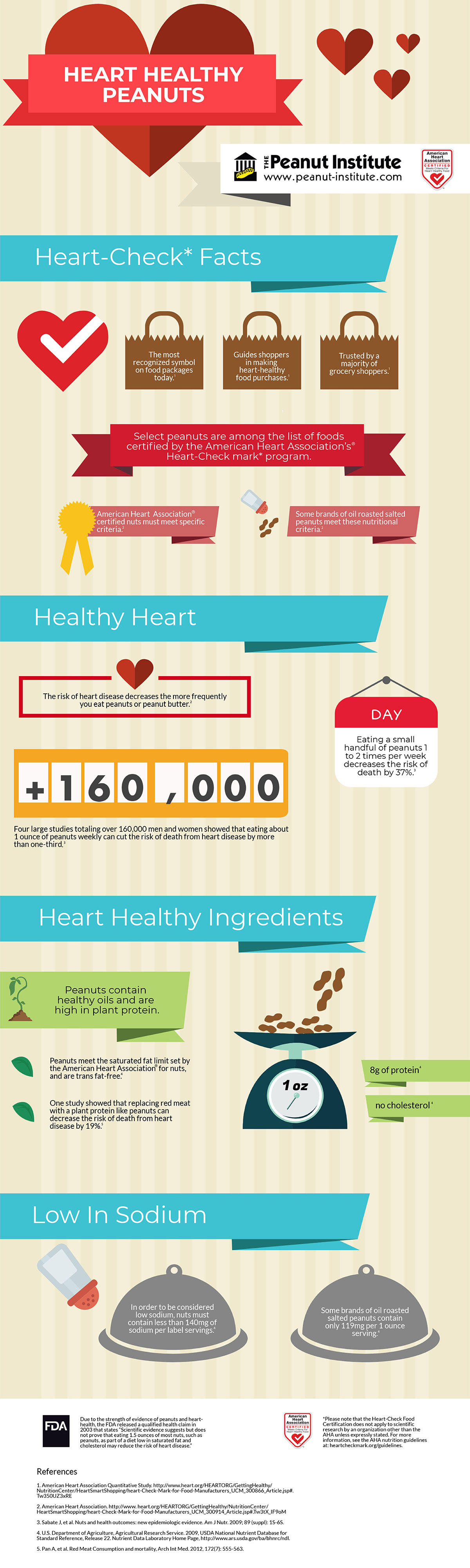 Peanuts Are Certified As Heart Healthy Food By The American Heart
