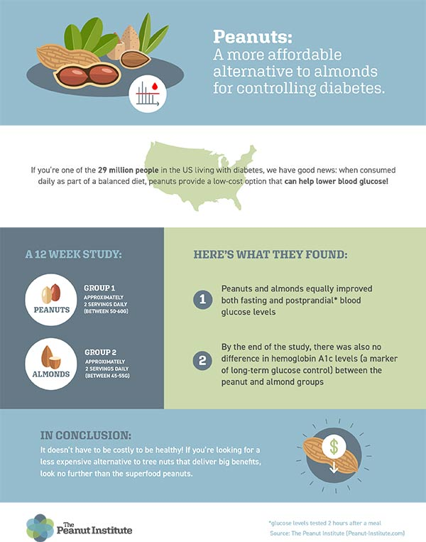 new study shows peanuts match almonds for controlling diabetes the